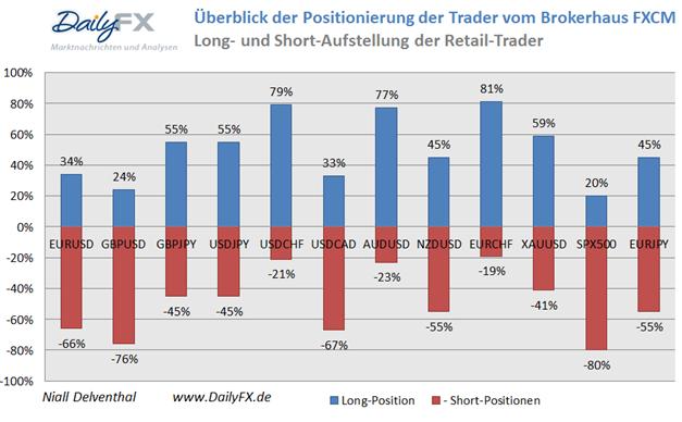 SSI_EURUSD_17.01.2014_body_Picture_14.png, Deutlich fallende Short-Positionierung im EUR/USD deutet auf weitere Schwäche