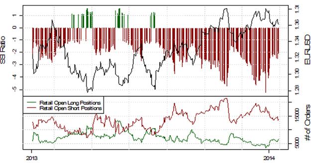 SSI_EURUSD_17.01.2014_body_Picture_15.png, Deutlich fallende Short-Positionierung im EUR/USD deutet auf weitere Schwäche