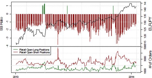 SSI_EURUSD_17.01.2014_body_Picture_2.png, Deutlich fallende Short-Positionierung im EUR/USD deutet auf weitere Schwäche