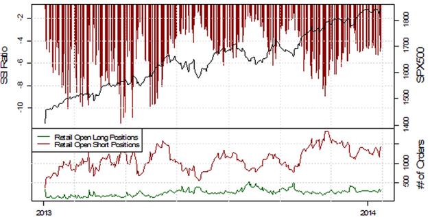 SSI_EURUSD_17.01.2014_body_Picture_3.png, Deutlich fallende Short-Positionierung im EUR/USD deutet auf weitere Schwäche