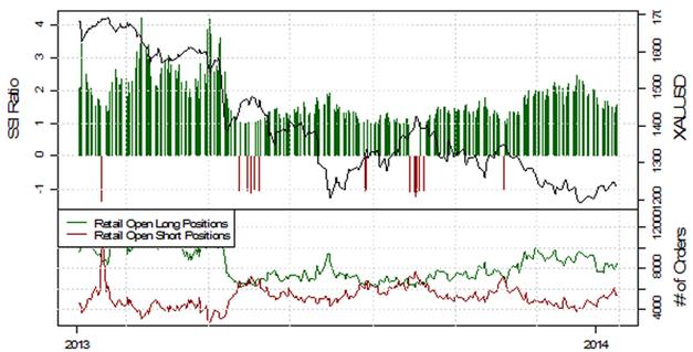 SSI_EURUSD_17.01.2014_body_Picture_4.png, Deutlich fallende Short-Positionierung im EUR/USD deutet auf weitere Schwäche