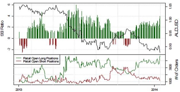 SSI_EURUSD_17.01.2014_body_Picture_7.png, Deutlich fallende Short-Positionierung im EUR/USD deutet auf weitere Schwäche
