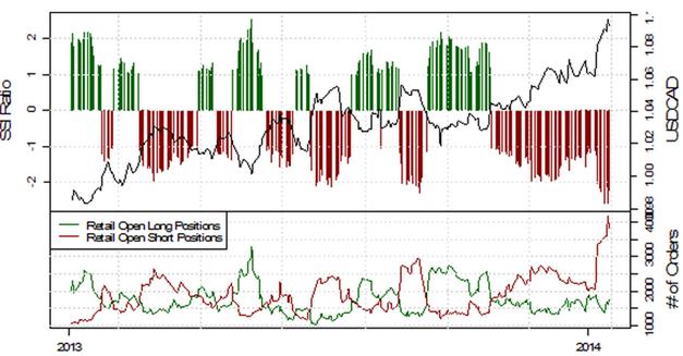 SSI_EURUSD_17.01.2014_body_Picture_8.png, Deutlich fallende Short-Positionierung im EUR/USD deutet auf weitere Schwäche