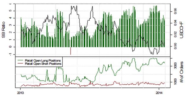 SSI_EURUSD_17.01.2014_body_Picture_9.png, Deutlich fallende Short-Positionierung im EUR/USD deutet auf weitere Schwäche