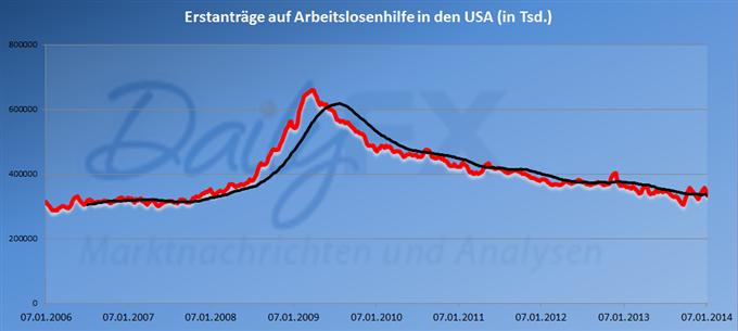 Uneinheitlicher_EURUSD_Kursverlauf_trotz_guter_US_Inflation_-_Euro_ueberbewertet_body_Joblessclaims1.png, Uneinheitlicher EUR/USD Kursverlauf trotz guter US Inflation - Euro überbewertet