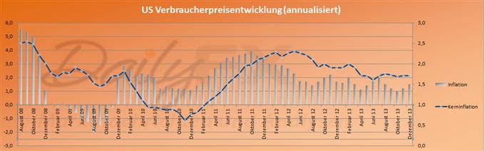 Uneinheitlicher EUR/USD Kursverlauf trotz guter US Inflation - Euro überbewertet