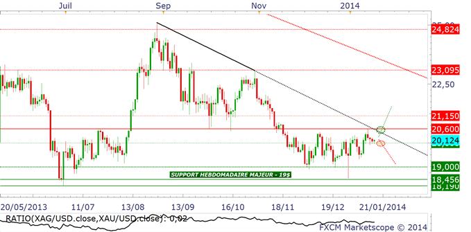 "ARGENT : plan de trading - dans les ""starting blocks"""