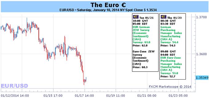 L'Euro commence à lutter, alors que le momentum de la croissance glisse – PMI attendus cette semaine