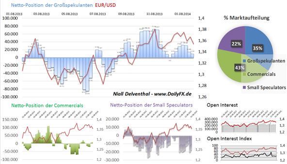EURUSD_20.01.2014_body_Picture_4.png, EUR/USD – Großspekulanten rudern zurück