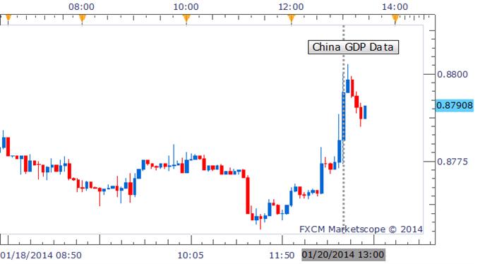 Forex: Aussie Dollar Gains, Yen Stumbles on China 4Q GDP Data