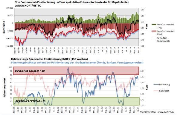 GBPUSD_20.01.2014_body_Picture_2.png, GBP/USD - Sprung nach Einzelhandelsdaten, Arbeitsmarkt & BoE Sitzungsprotokoll diese Woche vorrangige Themen