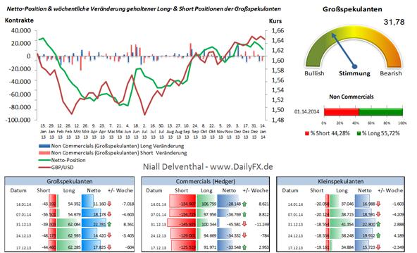 GBP/USD - Sprung nach Einzelhandelsdaten, Arbeitsmarkt & BoE Sitzungsprotokoll diese Woche vorrangige Themen