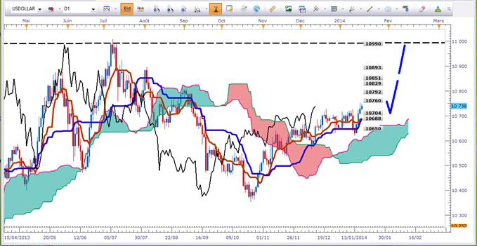 Plan de Trading sur les paires en Dollar