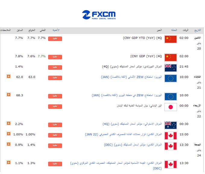 Learn_forex_weekly_usd_dollar_euro_body_Caalnder.png, غياب إحصائيات الأمريكية المهمة لهذا الأسبوع يمكن أن تكون حافزاً لدعم اليورو