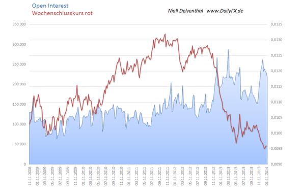 """ND_COT_JPYUSD_Trend_bleibt_gegen_den_JPY_gerichtet_doch_Position_der_Grossen_deutet_auf_Korrektur_body_Picture_2.png, JPY/USD – Trend bleibt gegen den JPY gerichtet, doch Position der """"Großen"""" deutet auf Korrektur"""