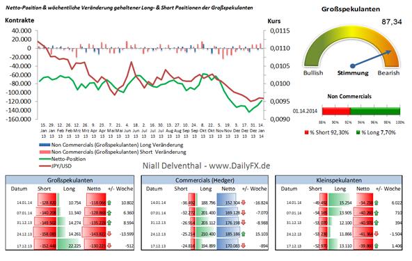 """JPY/USD – Trend bleibt gegen den JPY gerichtet, doch Position der """"Großen"""" deutet auf Korrektur"""