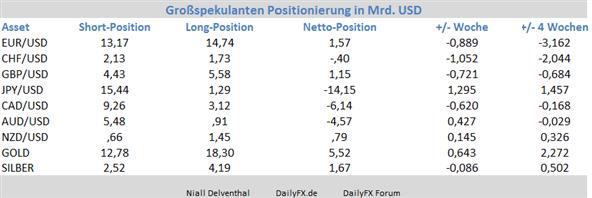 """ND_COT_uebersicht_20.01.2014_body_Picture_2.png, COT Übersicht der Märkte: Gold & Yen erholen sich, Vertrauen in Euro fällt in den Händen spekulativer Größen, Aussie für 2014 """"down under"""""""