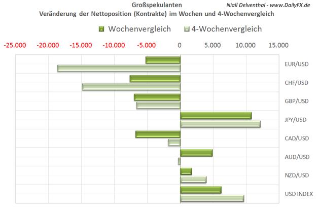 """ND_COT_uebersicht_20.01.2014_body_Picture_4.png, COT Übersicht der Märkte: Gold & Yen erholen sich, Vertrauen in Euro fällt in den Händen spekulativer Größen, Aussie für 2014 """"down under"""""""