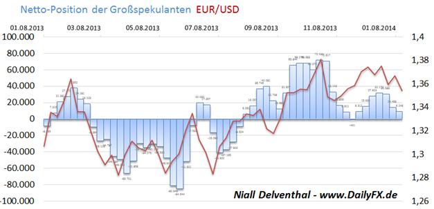"""COT Übersicht der Märkte: Gold & Yen erholen sich, Vertrauen in Euro fällt in den Händen spekulativer Größen, Aussie für 2014 """"down under"""""""