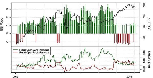 ND_SSI_20.01.2014_body_Picture_10.png, USD/CHF - verstärkte Long-Position der privaten Händler deutet auf eine bearishe Entwicklung