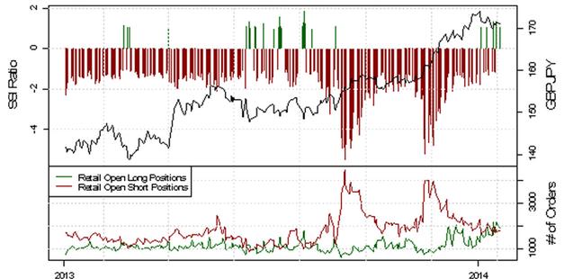 ND_SSI_20.01.2014_body_Picture_11.png, USD/CHF - verstärkte Long-Position der privaten Händler deutet auf eine bearishe Entwicklung
