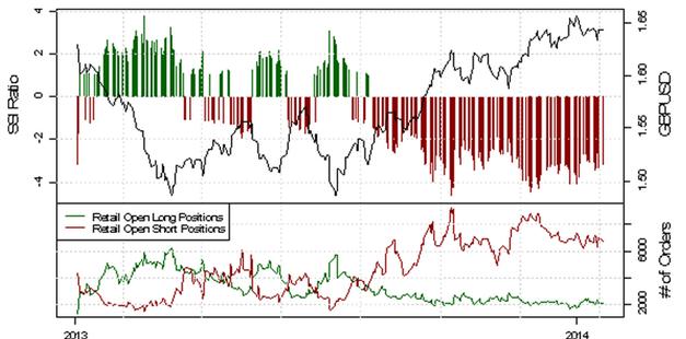 ND_SSI_20.01.2014_body_Picture_12.png, USD/CHF - verstärkte Long-Position der privaten Händler deutet auf eine bearishe Entwicklung