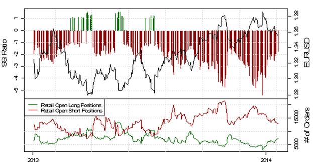 ND_SSI_20.01.2014_body_Picture_13.png, USD/CHF - verstärkte Long-Position der privaten Händler deutet auf eine bearishe Entwicklung