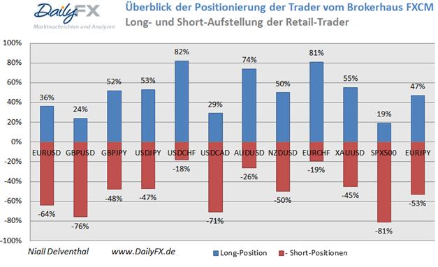 ND_SSI_20.01.2014_body_Picture_14.png, USD/CHF - verstärkte Long-Position der privaten Händler deutet auf eine bearishe Entwicklung