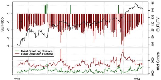 ND_SSI_20.01.2014_body_Picture_2.png, USD/CHF - verstärkte Long-Position der privaten Händler deutet auf eine bearishe Entwicklung