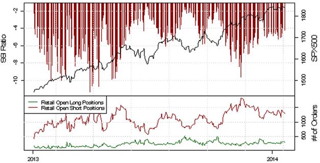 ND_SSI_20.01.2014_body_Picture_3.png, USD/CHF - verstärkte Long-Position der privaten Händler deutet auf eine bearishe Entwicklung