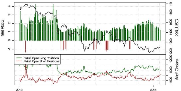 ND_SSI_20.01.2014_body_Picture_4.png, USD/CHF - verstärkte Long-Position der privaten Händler deutet auf eine bearishe Entwicklung