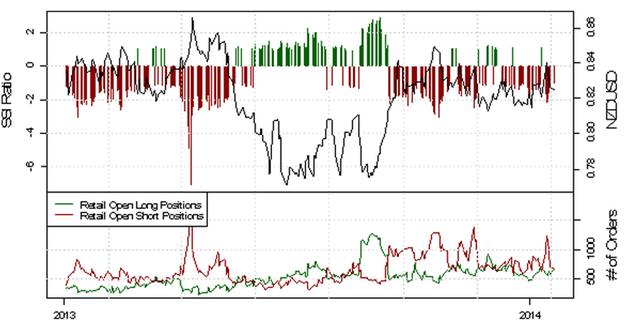 ND_SSI_20.01.2014_body_Picture_6.png, USD/CHF - verstärkte Long-Position der privaten Händler deutet auf eine bearishe Entwicklung
