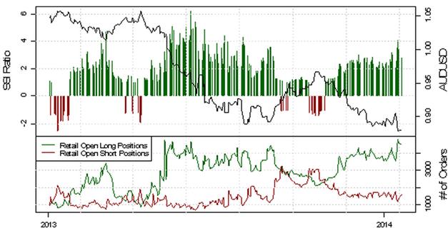 ND_SSI_20.01.2014_body_Picture_7.png, USD/CHF - verstärkte Long-Position der privaten Händler deutet auf eine bearishe Entwicklung