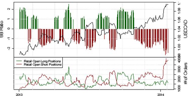 ND_SSI_20.01.2014_body_Picture_8.png, USD/CHF - verstärkte Long-Position der privaten Händler deutet auf eine bearishe Entwicklung