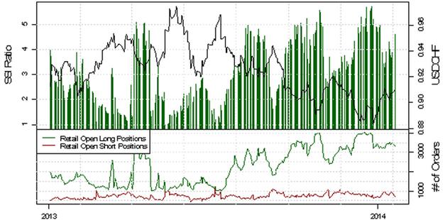 ND_SSI_20.01.2014_body_Picture_9.png, USD/CHF - verstärkte Long-Position der privaten Händler deutet auf eine bearishe Entwicklung