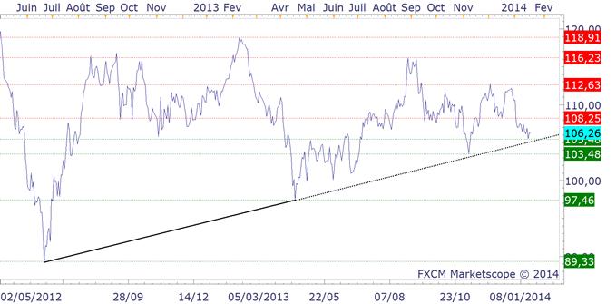 petrole_analyse_technique_20012014_body_ukoil.png, WTI & BRENT : plan de trading du pétrole