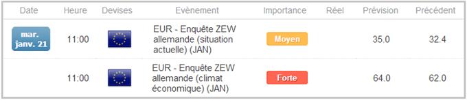 EURUSD_Lindicateur_ZEW_du_sentiment_economique_en_Allemagne_attendu_a_un_niveau_dernierement_vu_en_mars_2006_body_calendrier2.png, EURUSD : L'indicateur ZEW du climat économique en Allemagne attendu à un niveau dernièrement vu en mars 2006