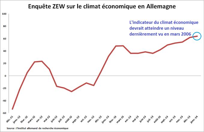 EURUSD_Lindicateur_ZEW_du_sentiment_economique_en_Allemagne_attendu_a_un_niveau_dernierement_vu_en_mars_2006_body_zew.png, EURUSD : L'indicateur ZEW du climat économique en Allemagne attendu à un niveau dernièrement vu en mars 2006
