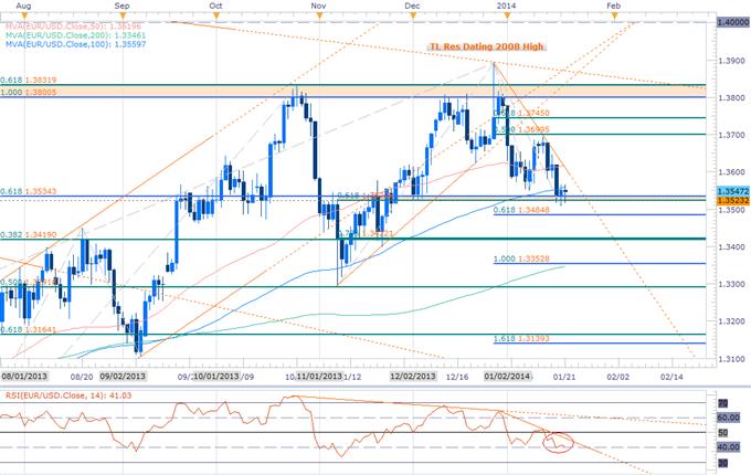 EURUSD Bias At Risk Above 1.3522- Weekly Opening Range in Focus
