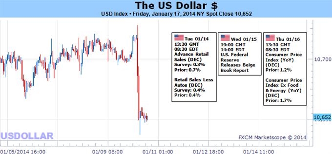 Learn_forex_trading_usd_dolareuro_eur_body_Picture_5.png, استقرار آفاق الدولار الأميركي وسط استعداد التجار الذين يعوّلون على ارتفاع الأخضر للتذبذبات والمزيد من التيسير