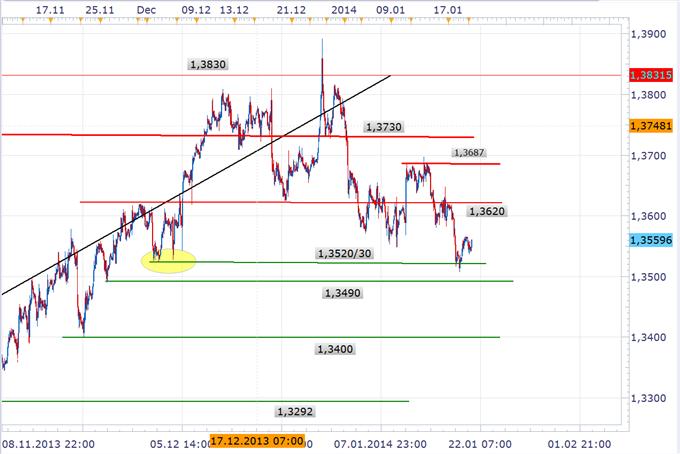 Mini_Rebound_des_EURUSD_body_EURUSD1.png, Mini Rebound des EURUSD - Hedging gegen Euro könnte Abwärtsspirale wieder beschleunigen
