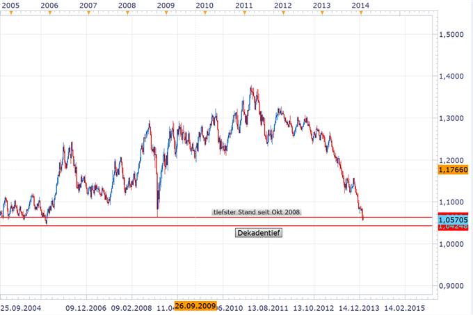 NZD_fundamental_staerker_-_steigende_Inflation_wird_neuen_Zinserhoehungszyklus_einleiten__body_AUDNZD1.png, NZD fundamental stärker - steigende Inflation wird neuen Zinserhöhungszyklus einleiten