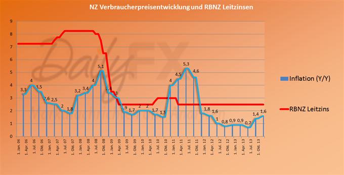 NZD fundamental stärker - steigende Inflation wird neuen Zinserhöhungszyklus einleiten