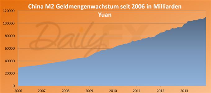 Weitere Verlangsamung des BIP Wachtums in China muss erwartet werden