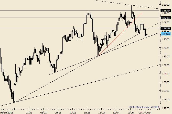EUR/USD zwischen 2 Trendlinien gefangen