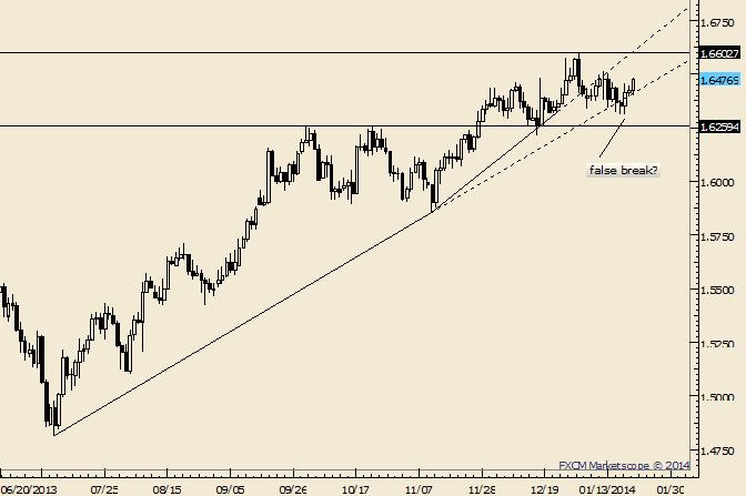 GBP/USD False Break Could Propel Next Bull Leg