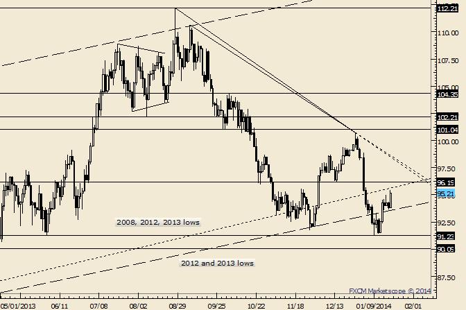 eliottWaves_oil_body_Picture_2.png, Crude nähert sich 96,19, dem geschätzten Widerstand