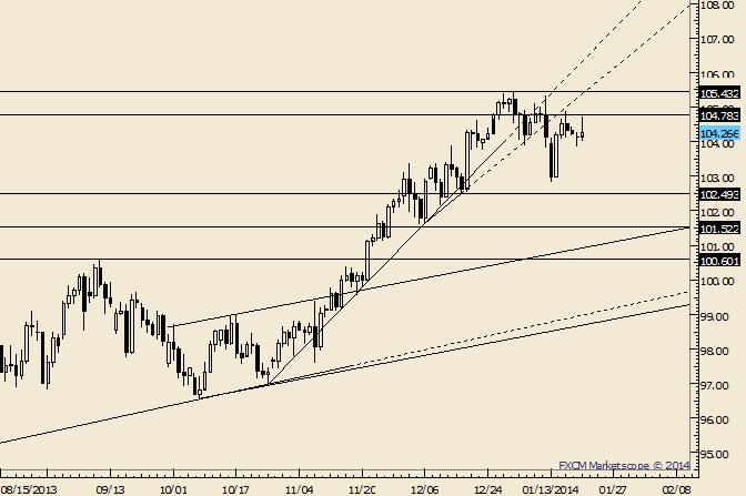 USD/JPY In Limbo ahead of Bank of Japan