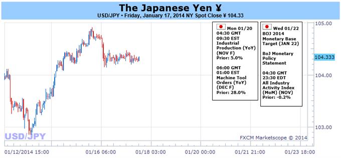 learn_forex_yen_usd_jpy_weekly_dollar_body_Picture_1.png, الين الياباني يستعدّ لإختبار تحرّكات كبرى إثر قرار فائدة بنك اليابان المنتظر