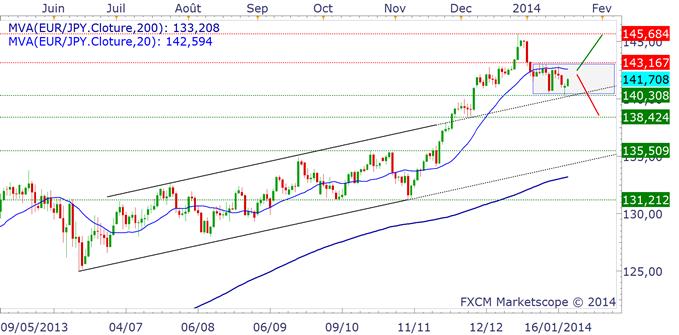 paires_en_yen_analyse_technique_body_eurjpy.png, Trading des paires en Yen : la BoJ ne devrait pas ralentir ses achats d'actif